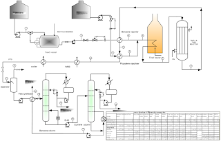 a process flow of 300 tons per day cumene production from benzene and propylene