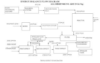 Phosphoric acid industry energy balance sheet