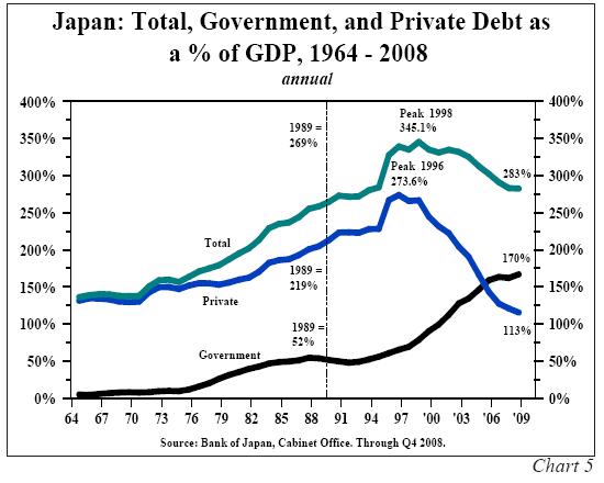 Когда рухнет Япония