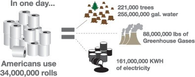 Graphic showing how many natural resources are used to make enough toilet paper for one day of U.S. use