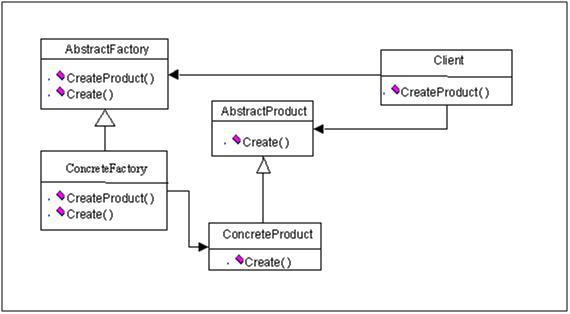 essays on factory method creational design patterns