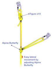 V-образная навеска с помощью узлов восьмёрка и австрийский проводник