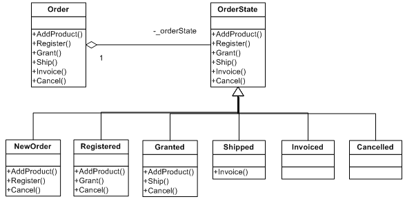 Order State