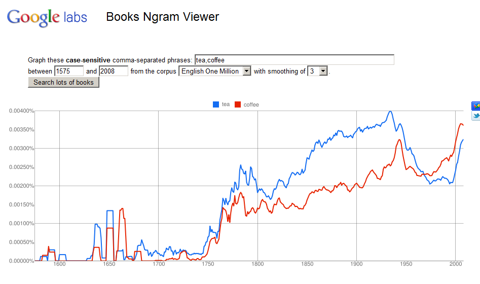 Google Updates Ngram Viewer With Improved Search Tools ...