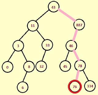 Binary method java