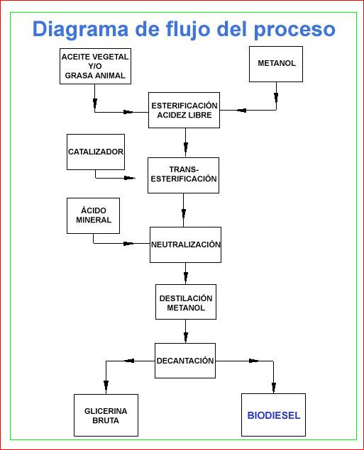 El diagrama de flujo del proceso de producciòn del biodiesel se puede