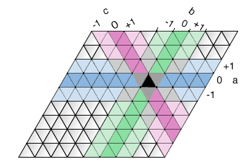 Coordinate system for triangles