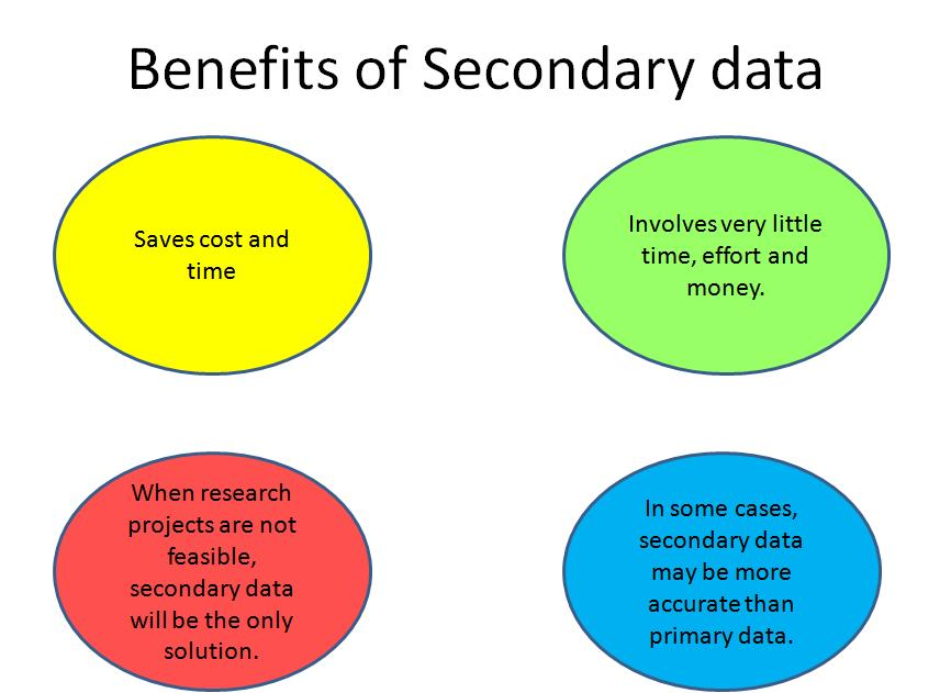 Dissertation methodology secondary data