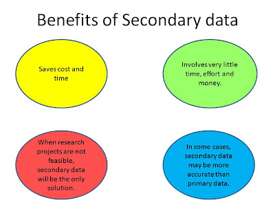 What is secondary research in marketing