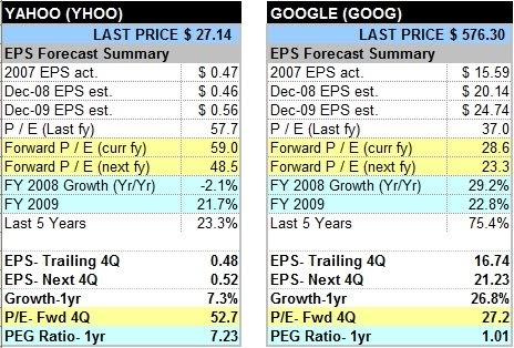 google vs yahoo financial analysis Below i've summarised the 2013 end of year financial and all of their various businesses what is perhaps a more like-for-like comparison is google vs yahoo.