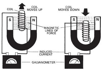 Electromagnetic induction is