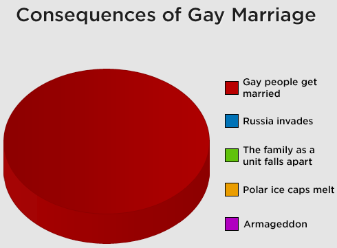 articles arguments against marriage theyre wrong