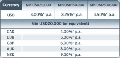 Citibank us forex rates