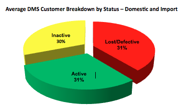 Average DMS Customer Breakdown