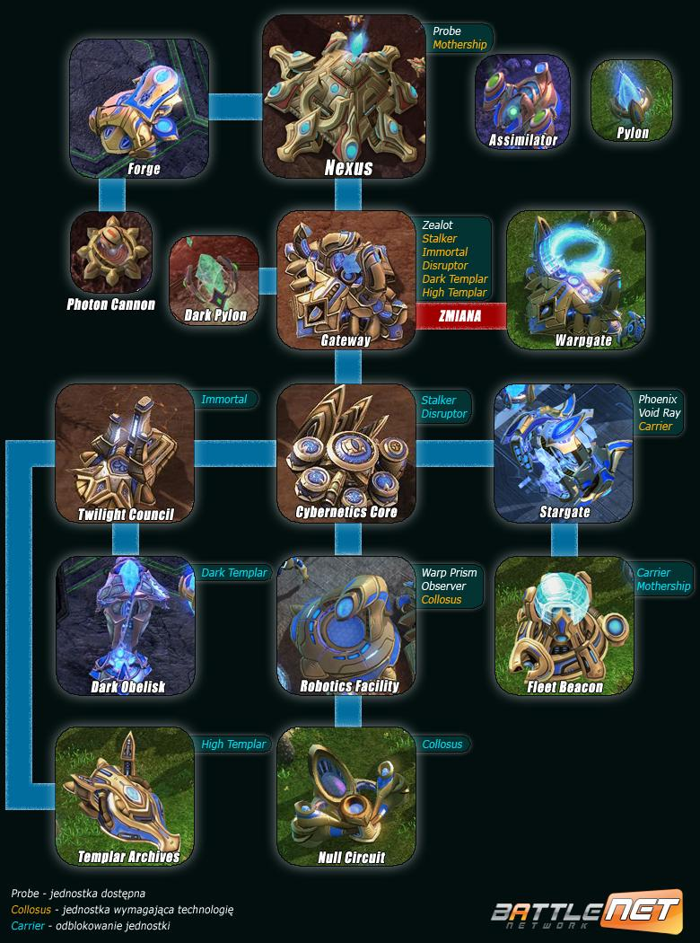 StarCraft 2 Protoss Tech Tree