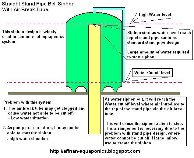 Build A Bell Siphon Aquaponics Here Diy Aquaponics