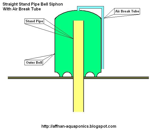 Aqua Tanks Aquaponics Bell Siphon Diagram