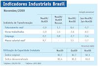 Indicadores industriais do Brasil - Site da Soldagem