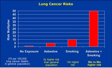 Lung Cancer Risks From Asbestos