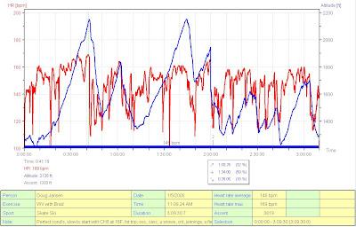 HR and pseudo profile of altitude vs time