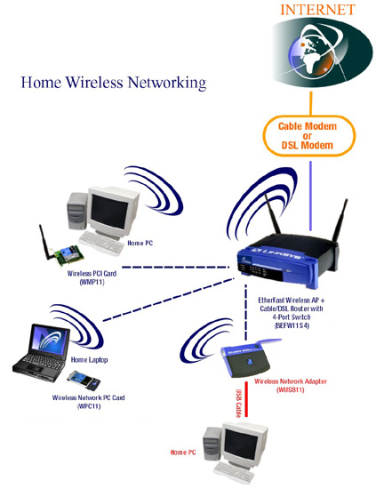 Uditha gamage Home wifi architecture