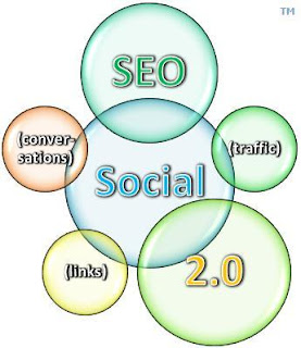 Social Media Optimization SMO Guidelines