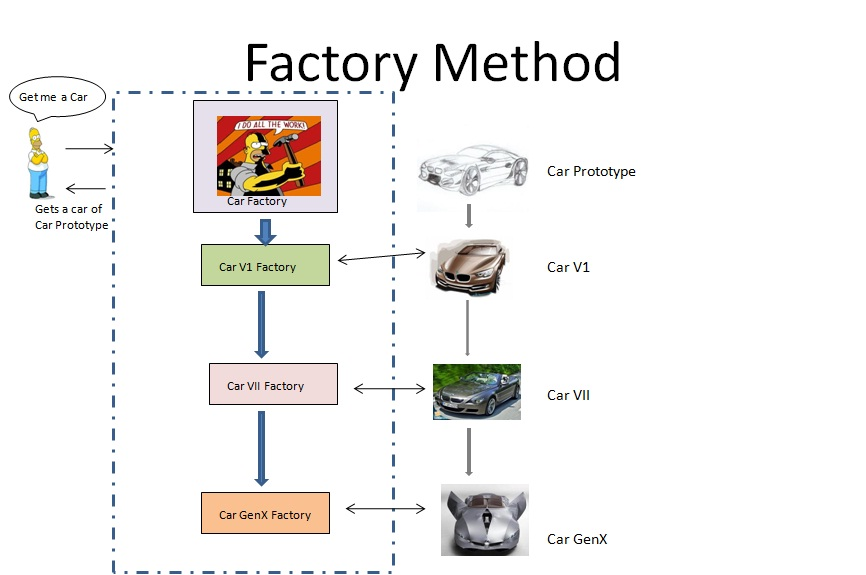 Factory Method Design Pattern In C Examples