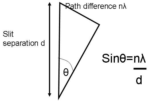 diffraction grating equation