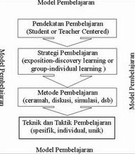 Untuk lebih jelas mengenai posisi hierarkis dari masing-masing istilah ...