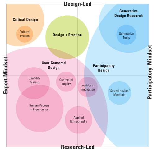 research and design methodology