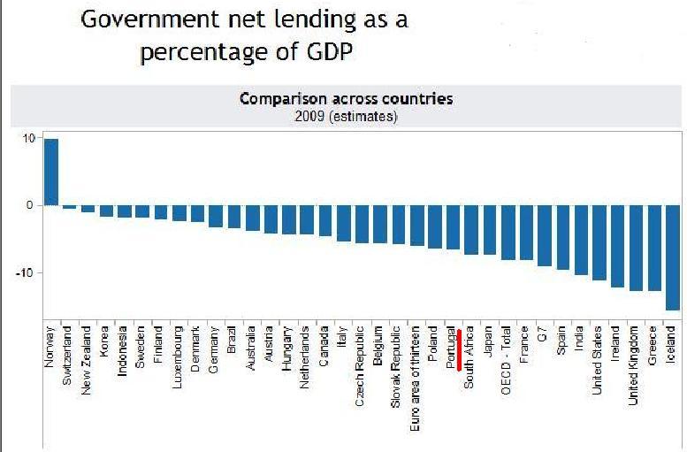 Há coisas que eu não percebo Defices_OCDE