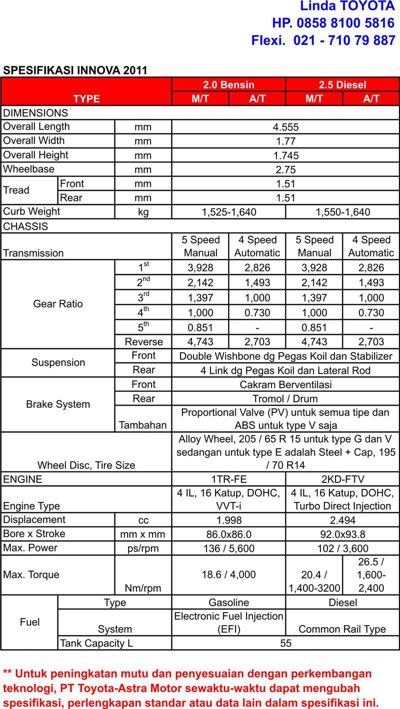 Fitur & Spesifikasi Toyota New Kijang Innova 2011