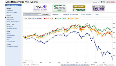 bill miller and value trust But today, bill miller's stock picks are earning back their stellar reputation for   however, his well-tested value investing strategy of buying stocks at a  the  opportunity trust fund is higher by nearly 14% this year, crushing.