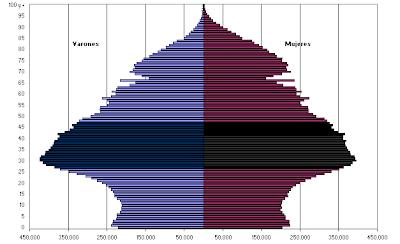 grafico de piramide de población en España