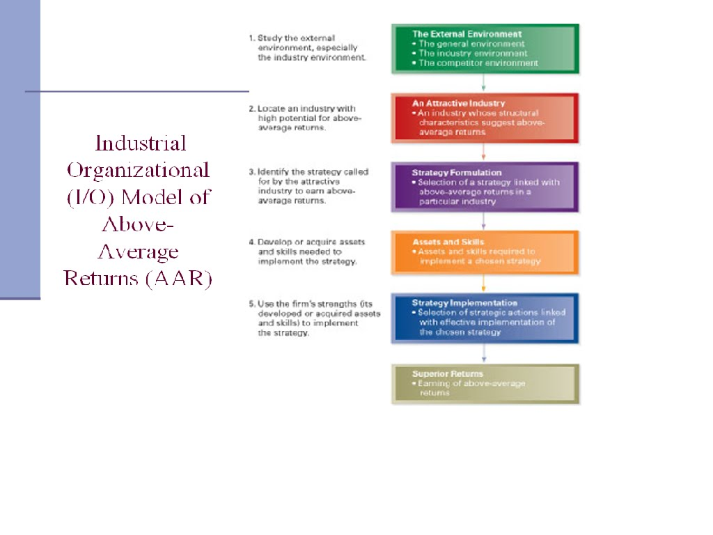 industrial organisation This upper-level undergraduate text provides an introduction to industrial organization theory along with applications and nontechnical analyses of the legal system and antitrust laws.