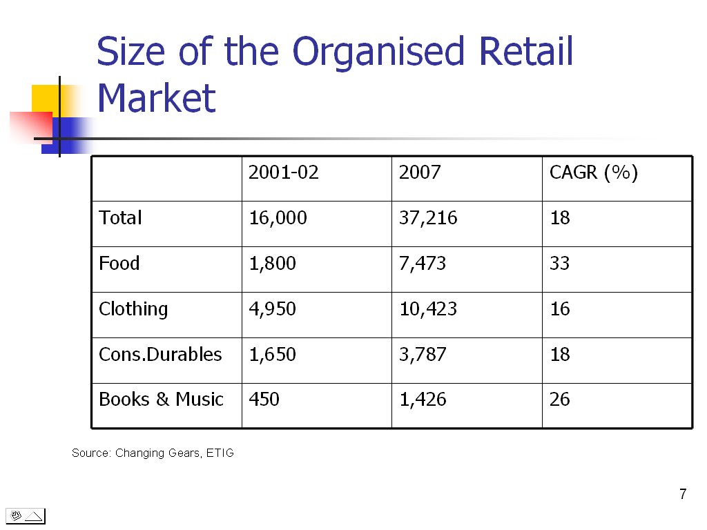 objectives on evolution of organised retail sector in india Organised retail in india : the next growth frontier  in the early stages of development in retail markets, there is a proliferation of players  retail sector .