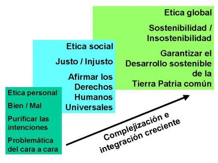 Etica Para Amador