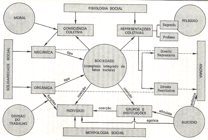 fordism sociology Fordism is the organisation of work which extends the dynamics of taylorism and in particular is centred on the use of the assembly-line.