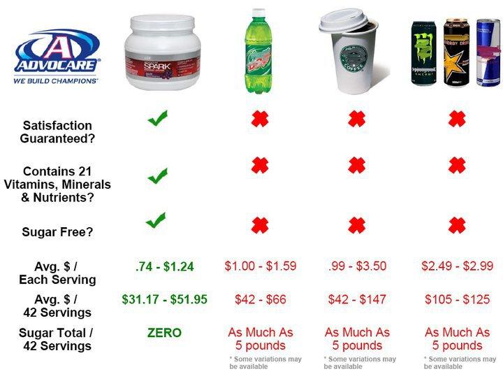 Spark vs Energy Drinks