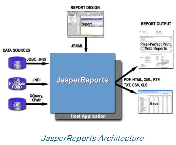 reporting in java Creating dynamic reports from databases using jasperreports 35 as seen in this example, a database connection is passed to the report in the form of a javasqlconnection object as the last parameter of the static jasperfillmanagerfillreporttofile() method.