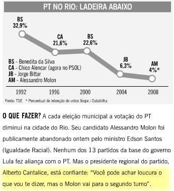 Gráfico mostrando queda do PT no Rio