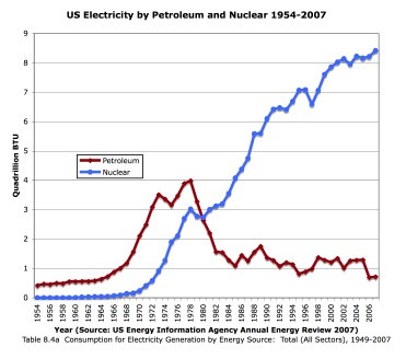 the viability of nuclear energy essay