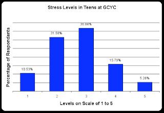 external image stress+levels+graph+for+fres+survey.png