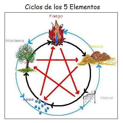 Feng shui los cinco elementos de la medicina china for Elementos del feng shui y su significado