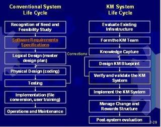 Semua corat coret ku tugas km pertama bentuk tim km 3 memperoleh pengetahuan yang dibutuhkan knowledge capture 4 merencanakan cetak biru km design km blueprint malvernweather Images