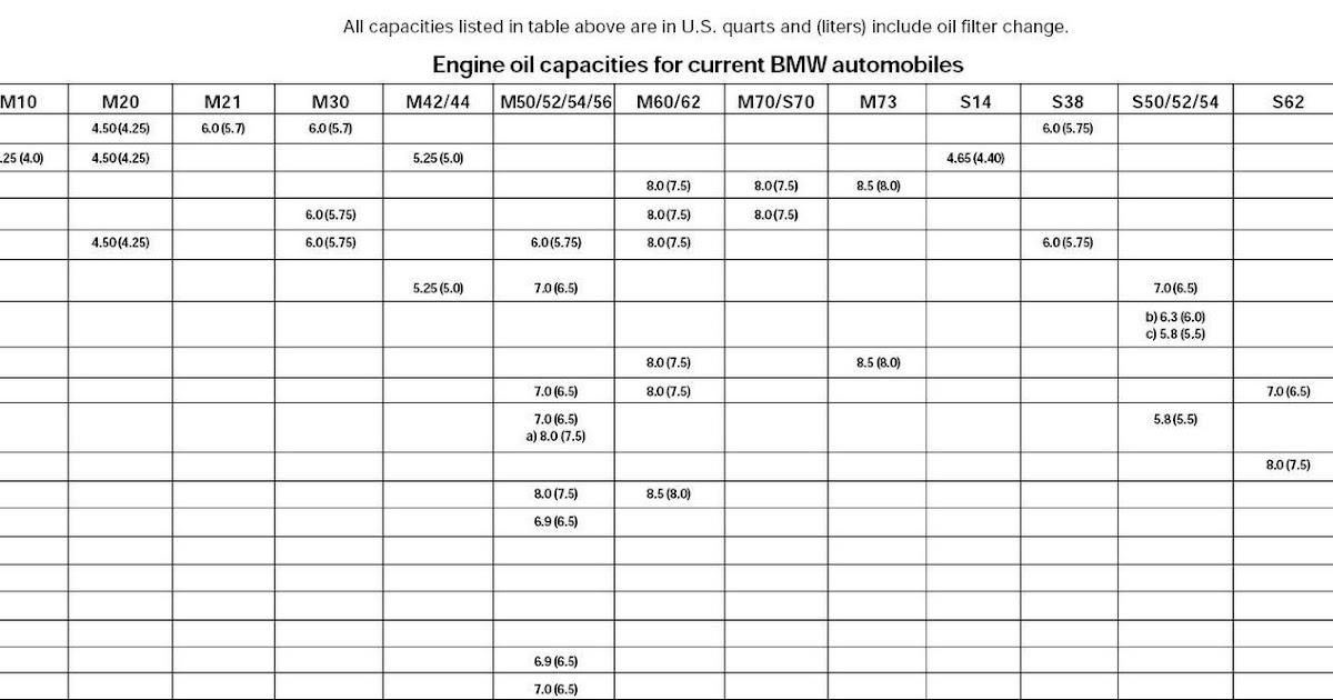 5 Lug Bolt Pattern Chart >> 5 Lug E30 OBDI M52: BMW Engine Oil Capacity Chart