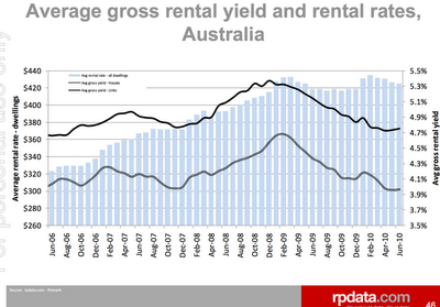 Some Interesting Charts From The RP Data Report To The ASX, Released  Yesterday.