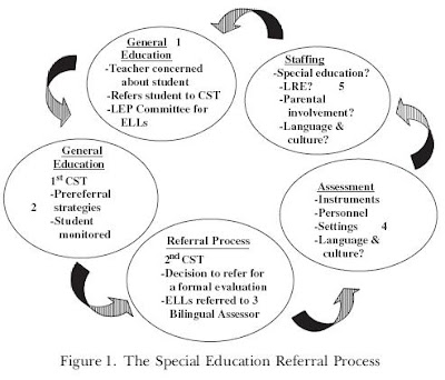an analysis of an assessment of learning disabled bilingual students The process for determining whether students' difficulties are due to the  an ell student for a special education evaluation or considering assessment results for eligibility  to address concerns about the assessment and interpretation of.