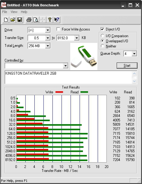 blogdan pendrive benchmark
