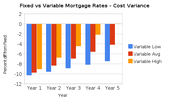 calculating ficed cost variable costs